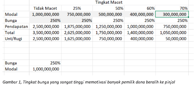 Gambar 1 - Foto Detikcom - Tingkat bunga yang tinggi memotivasi banyak pemilik dana beralih ke pinjol