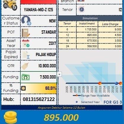 ESTIMASI NILAI PENCAIRAN PINJAMAN KREDIT JAMINAN BPKB MOTOR YAMAHA MIO Z 125 2017 - bfi finance