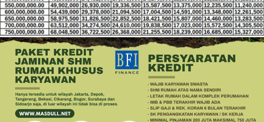 BANNER IKLAN PINJAMAN DENGAN JAMINAN SHMRUMAH - BFI FINANCE
